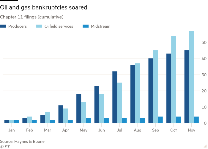 Column chart of Chapter 11 filings (cumulative) showing Oil and gas bankruptcies soared