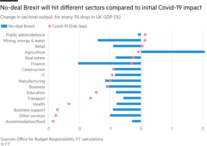 No-deal Brexit will hit different sectors than initial Covid-19 impact. Change in sectoral output