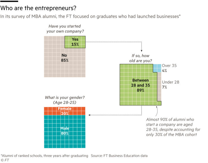 Chart showing that in its survey of MBA alumni, the FT focused on graduates who had launched businesses*