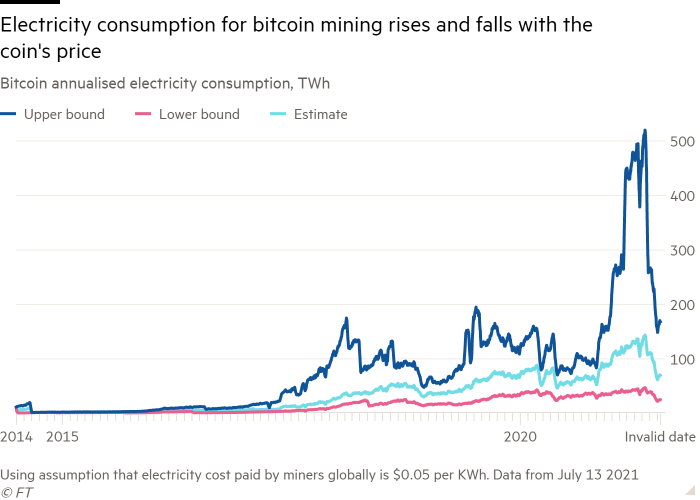 Bitcoin's annual electricity consumption line chart, TWh shows that the electricity consumption of Bitcoin mining increases and decreases with the price of Bitcoin