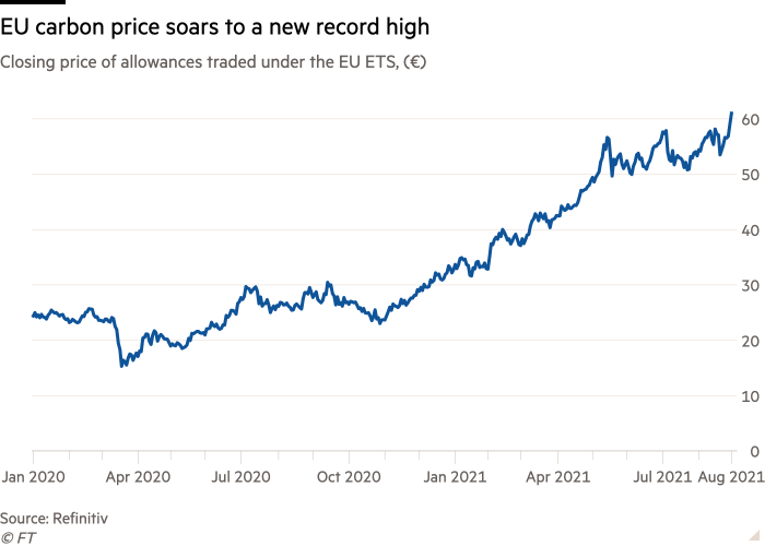 Line chart of closing price of allowances traded under the EU emissions trading system, (€) showing EU carbon price has soared to a record high
