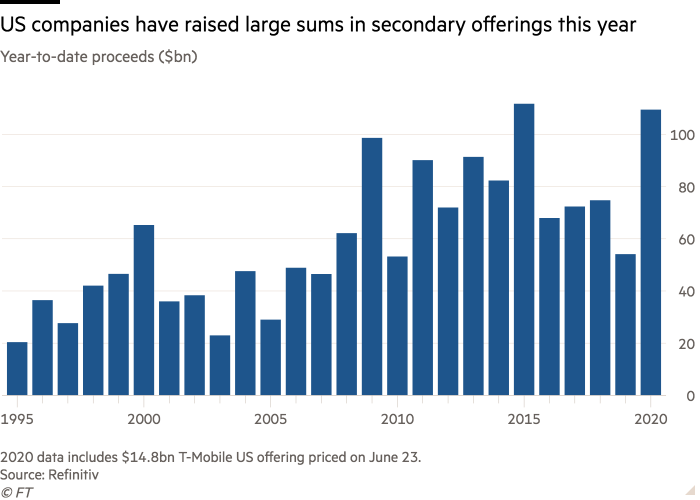 Column chart of Year-to-date proceeds raised ($bn) showing US companies raise large sums in secondary offerings this year