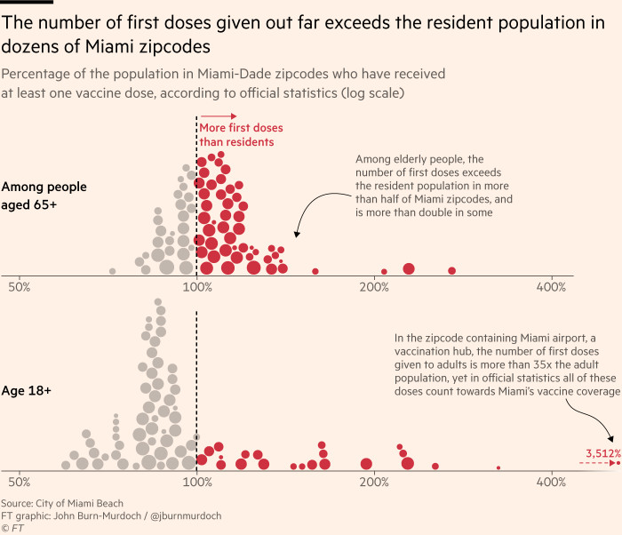 Chart showing that the number of first doses given out far exceeds the resident population in dozens of Miami zipcodes, calling into question Florida's vaccine uptake statistics