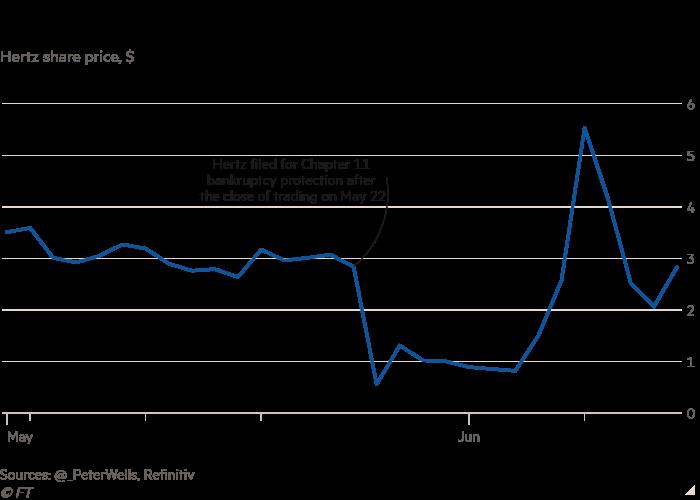 Line chart of Hertz share price, $ showing Everybody Hertz ... sometimes