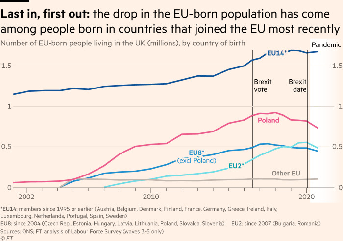 Chart showing that the drop in the EU-born population has come among people born in countries that joined the EU most recently, while numbers of EU migrants born in the EU14 have remained relatively flat