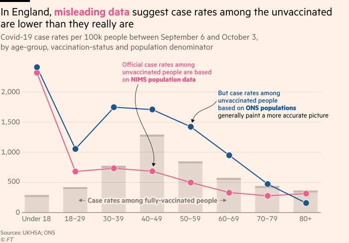 Chart showing that in England, misleading data makes case rates among the unvaccinated look artificially low, giving the false impression that vaccines aren't working