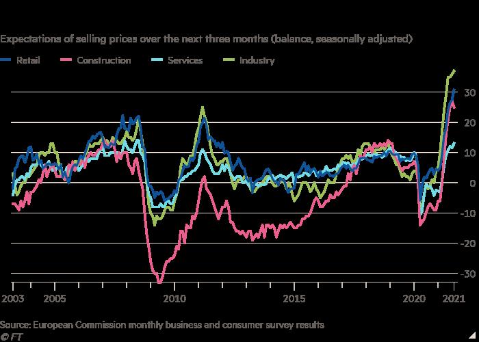 Steuertabelle der Verkaufspreiserwartungen für die nächsten drei Monate (saldo, saisonbereinigt) Unternehmen erwarten starke Preissteigerungen in allen Sektoren