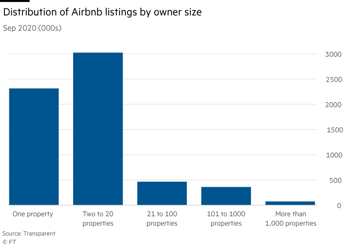 Chart showing the distribution of listings by owner size from 1 to more than 1000 listings, September 2020.