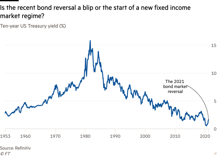 Line chart of Ten-year US Treasury yield (%) showing Is the recent bond reversal a blip or the start of a new fixed income market regime?