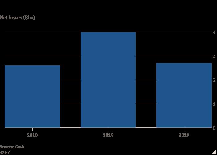 Grafik vertikal kerugian bersih ($ 1 miliar) menunjukkan bahwa Grab secara keseluruhan tetap tidak menguntungkan