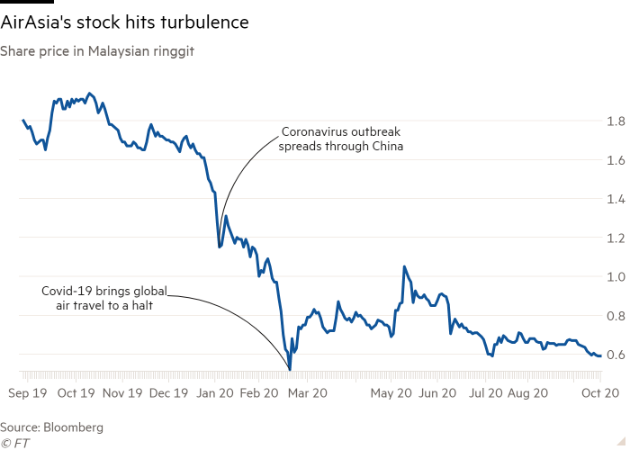 Line chart of Share price in Malaysian ringgit showing AirAsia's stock hits turbulence