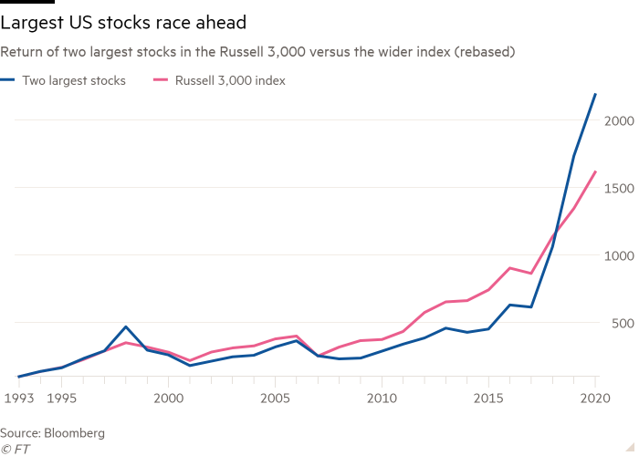 Line chart of Return of two largest stocks in the Russell 3,000 versus the wider index (rebased) showing Largest US stocks race ahead
