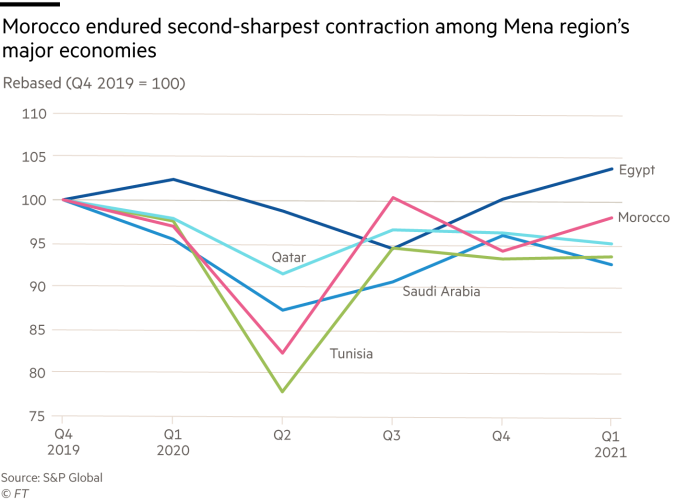 Chart showing Morocco endured second-sharpest contraction among Mena region's major economies