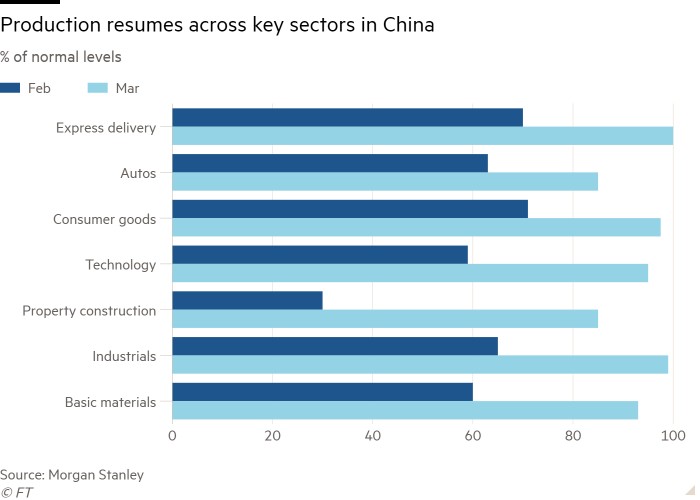 Bar chart of % of normal levels showing Production resumes across key sectors in China