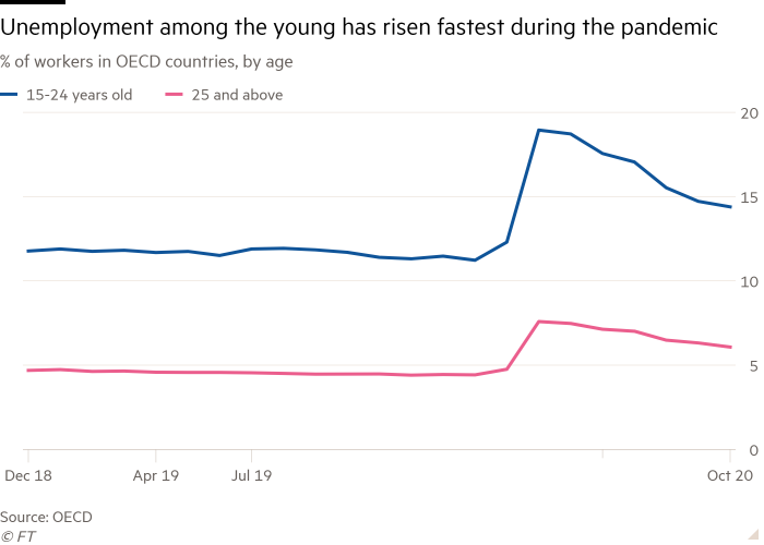 Line chart of % of workers in OECD countries, by age showing unemployment among the young has risen fastest during the pandemic