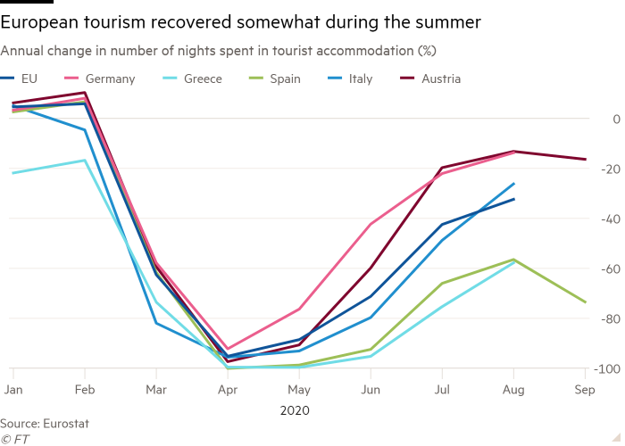 Line chart of Annual change in number of nights spent in tourist accommodation (%) showing European tourism recovered somewhat during the summer