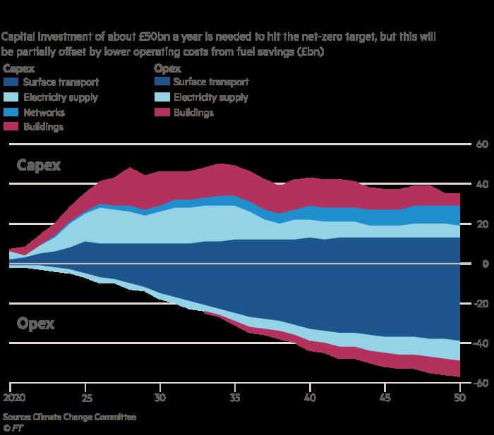 UK net zero charts: How much it will cost