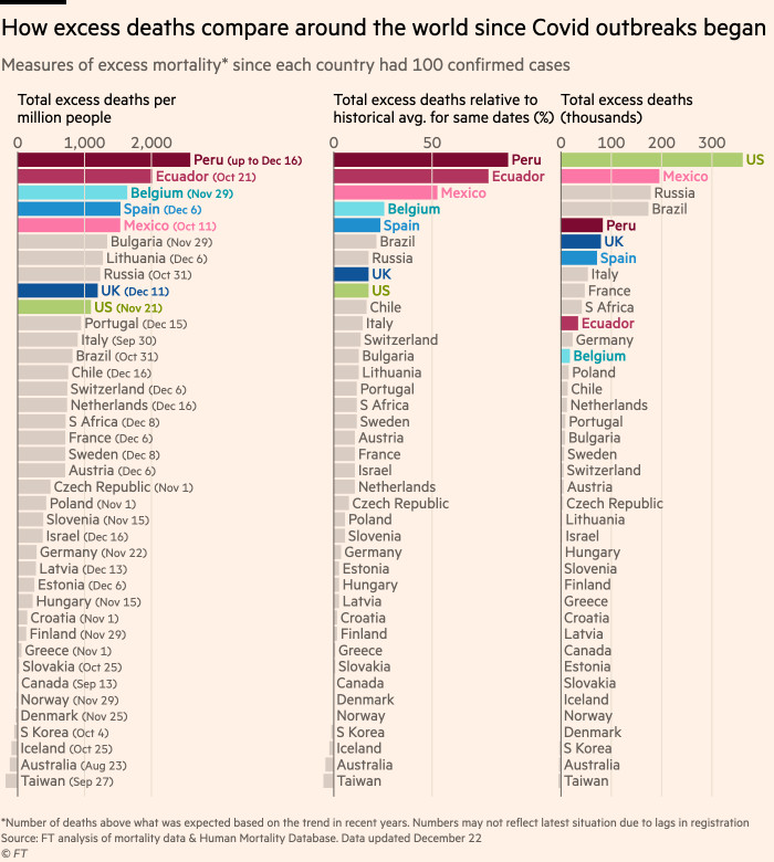 Chart showing that the UK has one of the highest excess deaths rates among countries producing comparable data