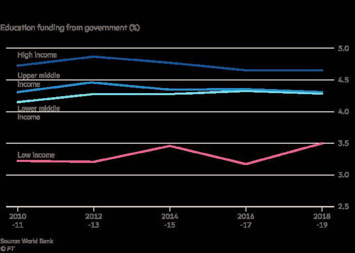 Graphique montrant que les pays à faible revenu dépensent moins que les plus riches en pourcentage du PIB