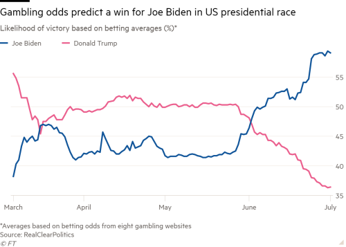 Latest us polls betting websites betting odds defined