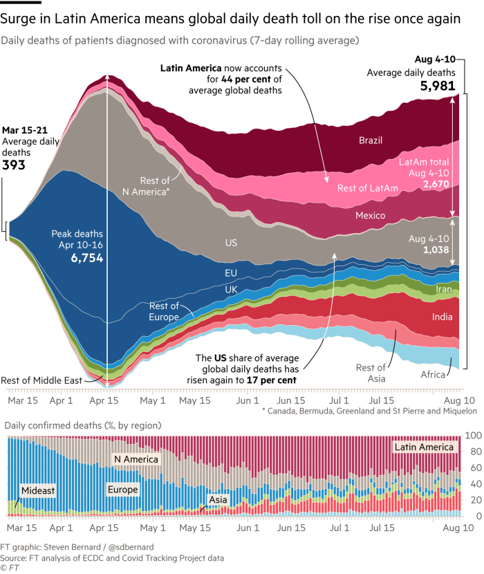 Surge in Latin America means global daily death toll on the rise once again. Streamgraph and stacked column charts, showing regional daily deaths of patients diagnosed with coronavirus