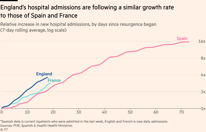 Chart showing that England's hospital admissions are following a similar growth rate to those of Spain and France
