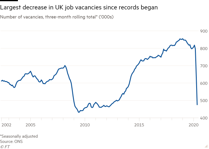 Four Conclusions From Latest Uk Labour Market Data Financial Times