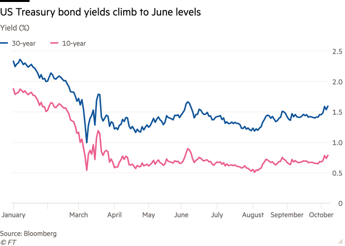 Line chart of Yield (%) showing US Treasury bond yields climb to June levels