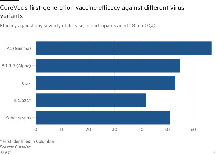 Graph the Efficacy bar against any disease severity, in participants aged 18 to 60 years (%) showing the effectiveness of the first-generation CureVac vaccine against various virus variants