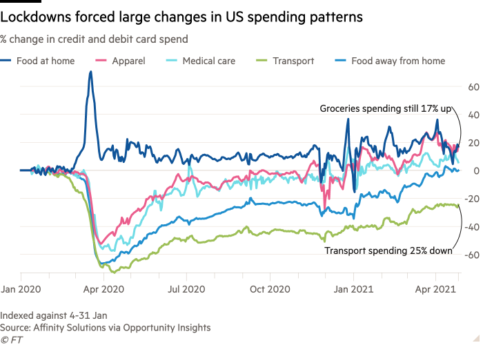 Line graph of% change in credit and debit card spending showing lockdowns forced big changes in spending patterns in the United States