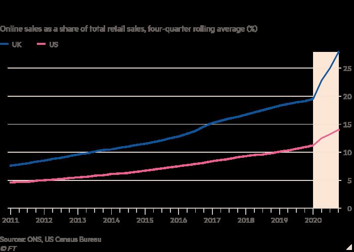 Graphique linéaire des ventes en ligne en pourcentage des ventes au détail totales, moyenne mobile sur quatre trimestres (%) montrant l'accélération de la hausse des achats en ligne par Covid-19