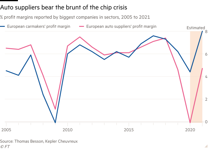 Line chart of % profit margins reported by biggest companies in sectors, 2005 to 2021 showing Auto suppliers bear the brunt of the chip crisis