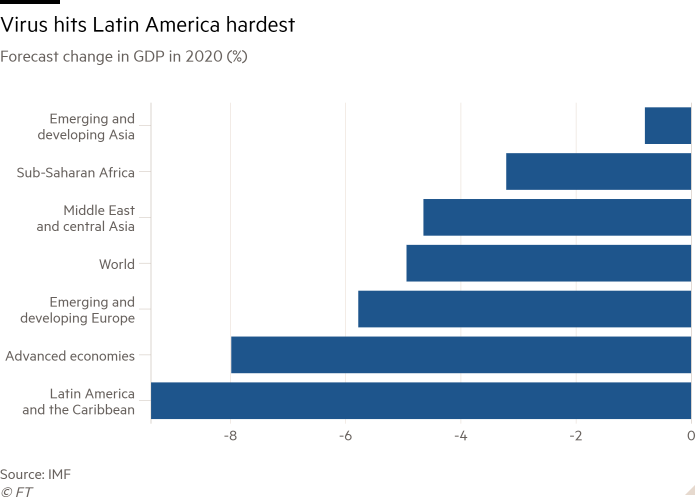 Bar chart of forecast change in GDP in 2020 (%) showing Virus hits Latin America hardest