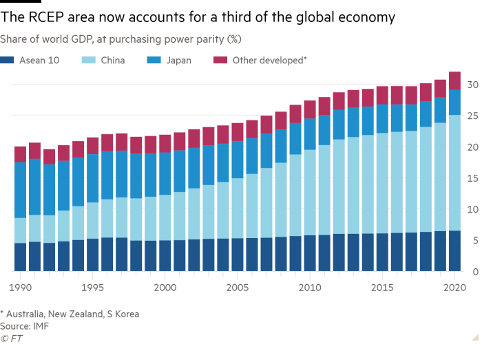 Column chart of Share of world GDP, at purchasing power parity (%) showing The RCEP area now accounts for a third of the global economy