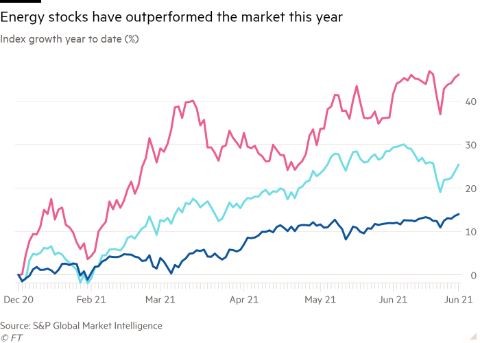 YTD index growth (%) line chart shows that energy stocks outperformed the market this year