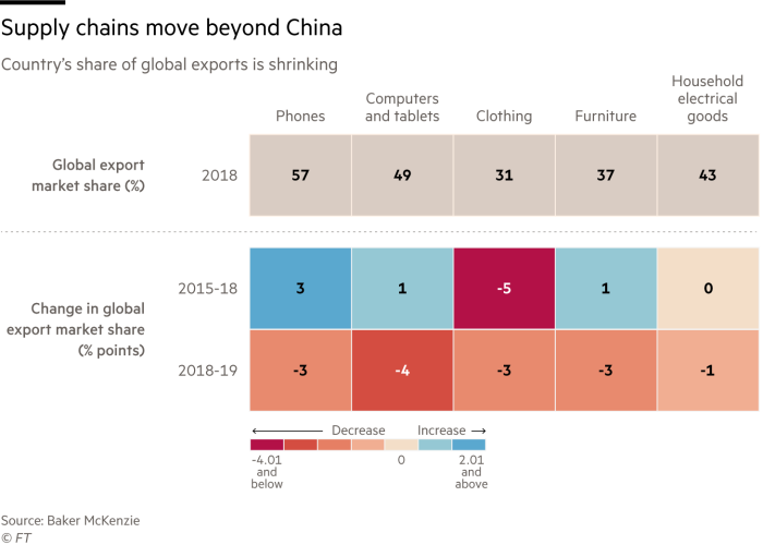 Supply chains move beyond China (share of global exports)