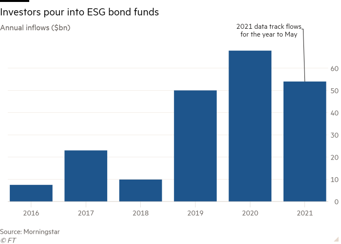 Column chart of Annual inflows ($bn) showing Investors pour into ESG bond funds