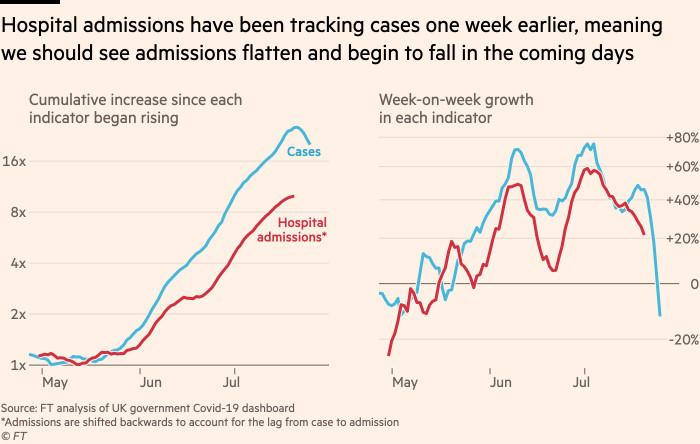 Il grafico mostra che dal momento che il numero di ricoveri ospedalieri nel Regno Unito ha monitorato i casi una settimana fa, dovremmo vedere il numero di ricoveri appiattirsi e iniziare a diminuire nei prossimi giorni