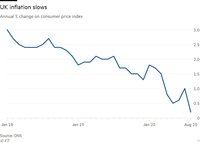 Line chart of Annual % change on consumer price index showing UK inflation slows