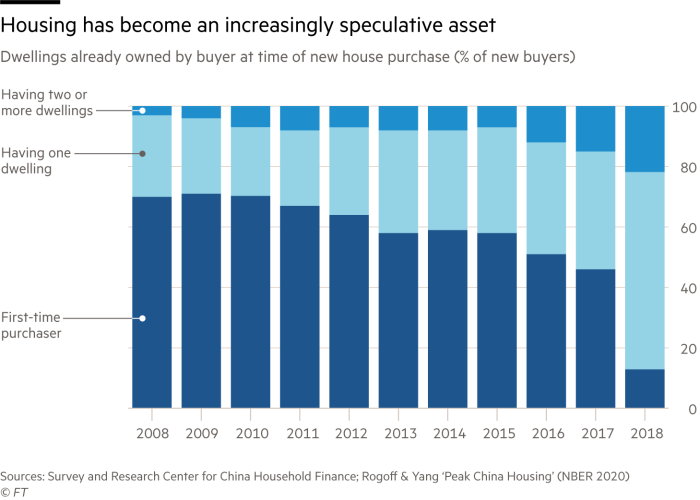 Housing is becoming an increasingly speculative asset. Graph showing homes already owned by buyers when buying new homes (percentage of new buyers)