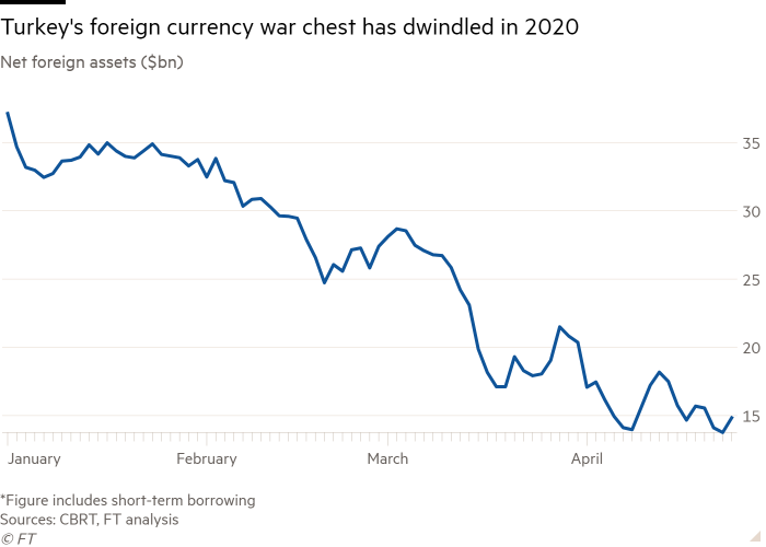 Line chart of Net foreign assets ($bn) showing Turkey's foreign currency war chest has dwindled in 2020