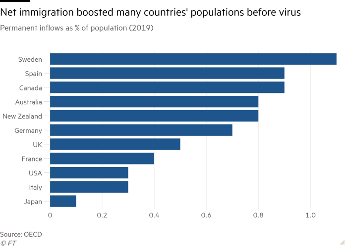 Bar chart of Permanent inflows as % of population (2019) showing Net immigration boosted many countries' populations before virus