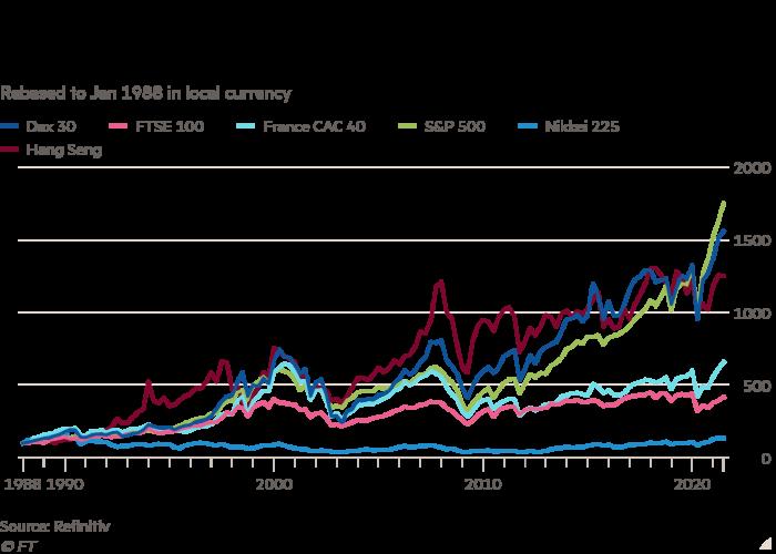 Il grafico mostra che il Dax è stato uno degli indicatori più performanti negli ultimi 30 anni