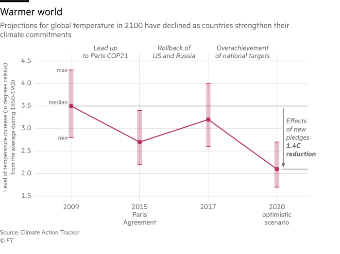 Projections for global temperature in 2100 have declined as countries strengthen their climate commitments