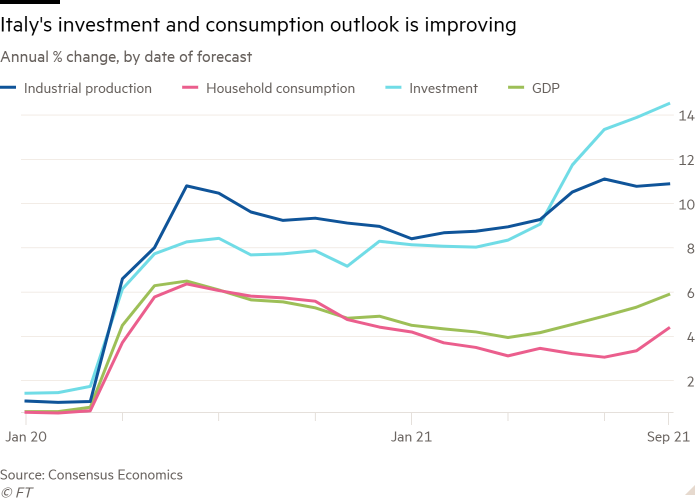 Line chart of Annual % change, by date of forecast showing Italy's investment and consumption outlook is improving