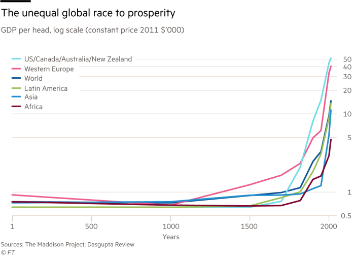 La desigual carrera mundial por la prosperidad, PIB per cápita, escala logarítmica (precio constante 2011 $ 000)
