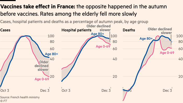 Chart showing that in France's autumn wave we saw the opposite pattern: rates among older groups fell more slowly, emphasising how the pattern we're seeing now is almost certainly driven by vaccines