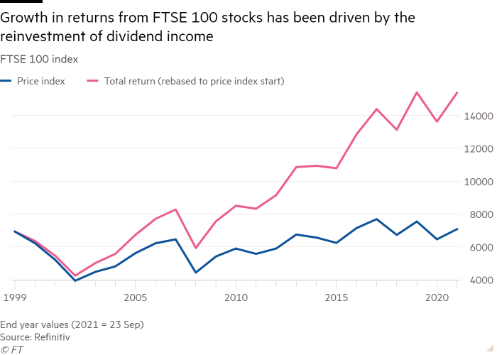 Line chart of FTSE 100 index showing Growth in returns from FTSE 100 stocks has been driven by the reinvestment of dividend income