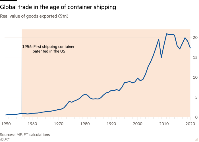 Line chart of real value of goods exported ($tn) showing global trade in the age of container shipping