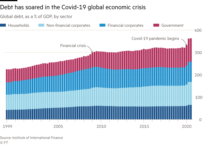 chart shows global debt, as a % of GDP, by sector showing debt has soared in the Covid-19 global economic crisis